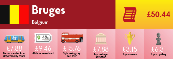 Infographic showing the cost of transport, sightseeing and entry to museums & galleries in Bruges.