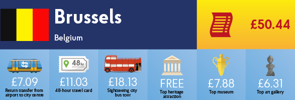 Infographic showing the cost of transport, sightseeing and entry to museums & galleries in Brussels.