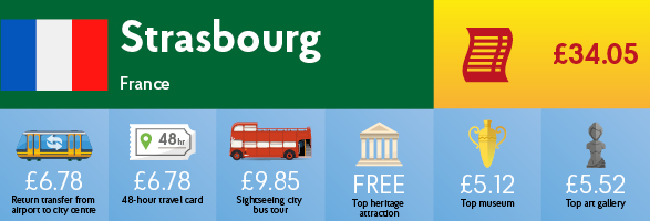 Infographic showing the cost of transport, sightseeing and entry to museums & galleries in Strasbourg.