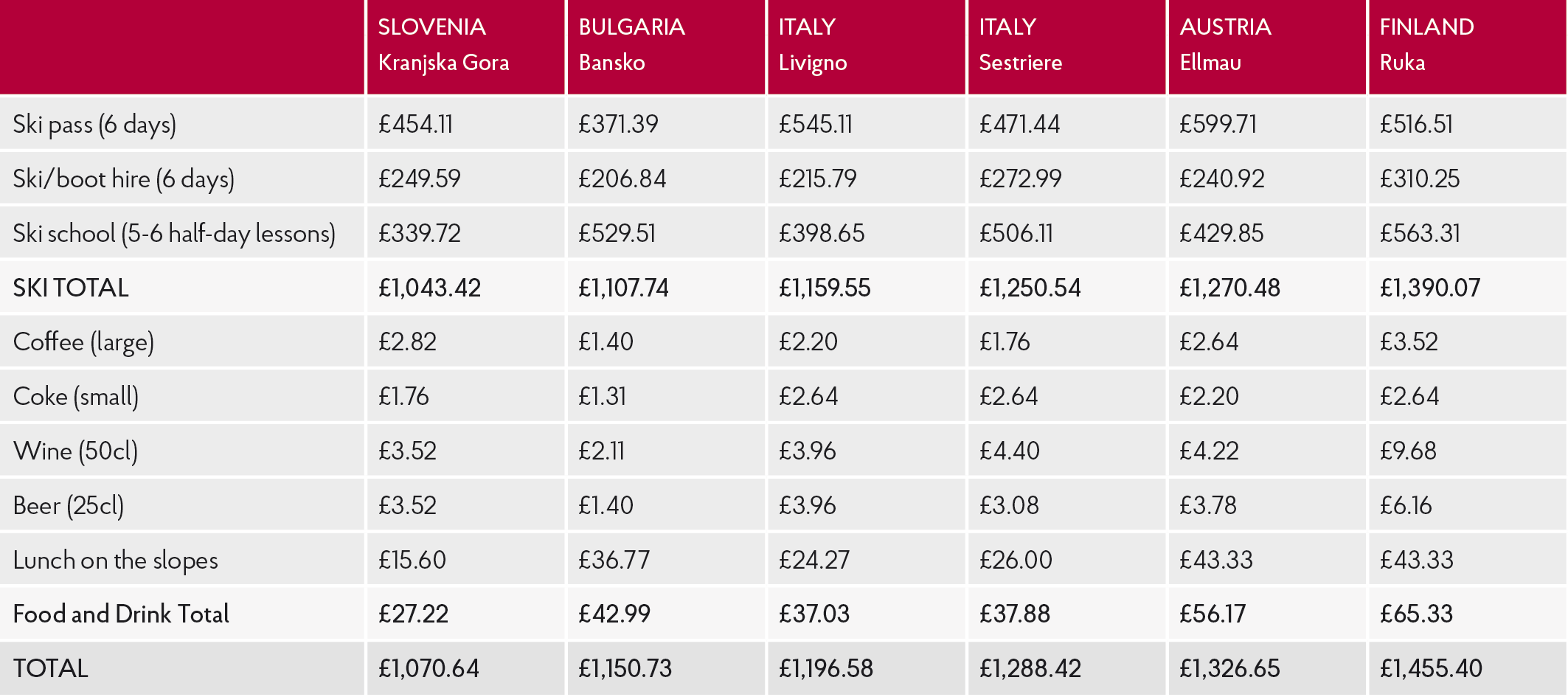 European ski resort price comparison table including Italy and Bulgaria