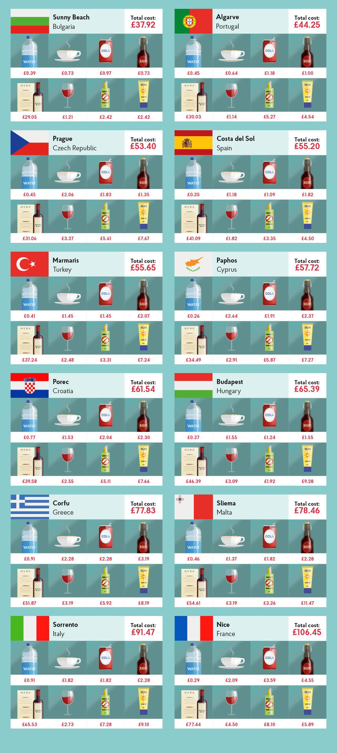 Travel Money 2018 - Top European destinations