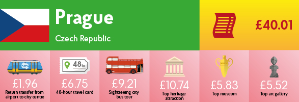 Infographic showing the cost of transport, sightseeing and entry to museums & galleries in Prague