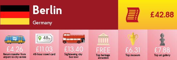 Infographic showing the cost of transport, sightseeing and entry to museums & galleries in Berlin.