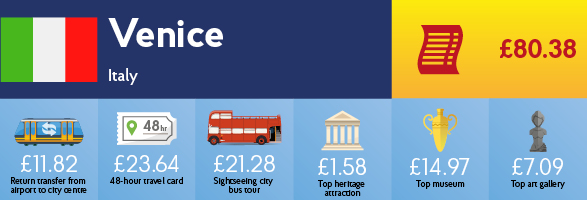 Infographic showing the cost of transport, sightseeing and entry to museums & galleries in Venice.
