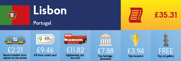 Infographic showing the cost of transport, sightseeing and entry to museums & galleries in Lisbon.