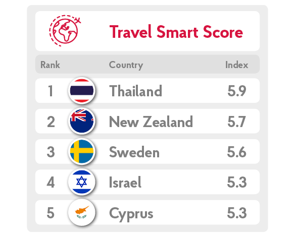 Travel Smart Index | Post Office