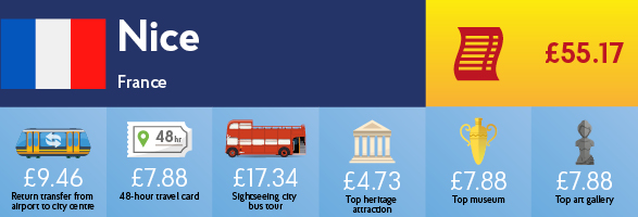 Infographic showing the cost of transport, sightseeing and entry to museums & galleries in Nice.
