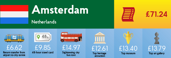 Infographic showing the cost of transport, sightseeing and entry to museums & galleries in Amsterdam.