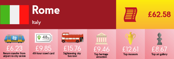Infographic showing the cost of transport, sightseeing and entry to museums & galleries in Rome.