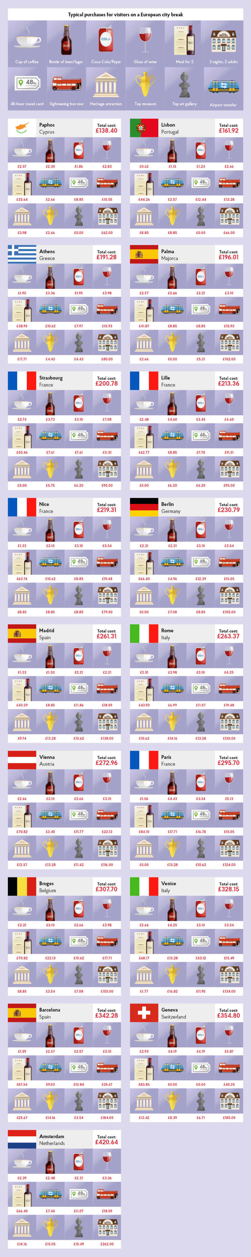 West Europe City Costs Barometer 2017