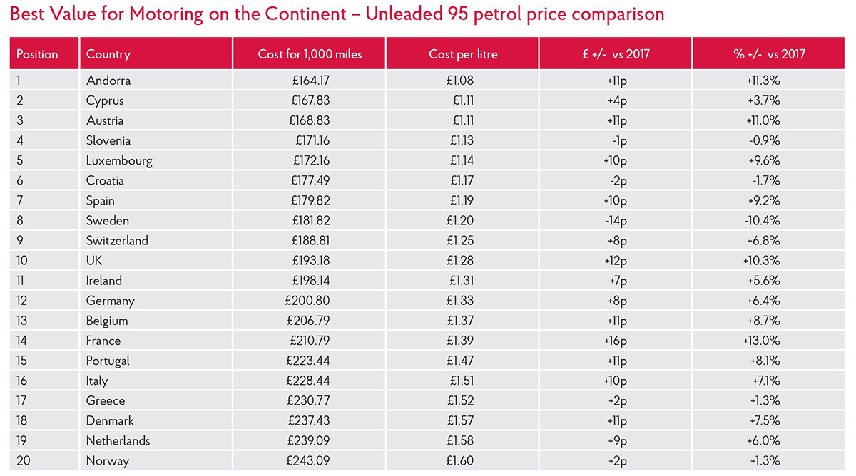 Best Value for Motoring on the Continent – Unleaded 95 petrol price comparison