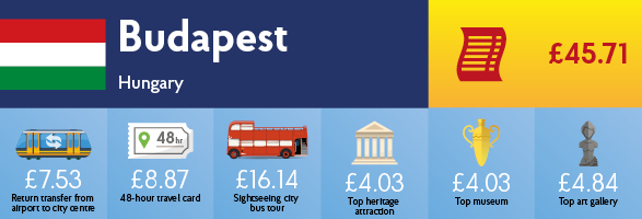 Infographic showing the cost of transport, sightseeing and entry to museums & galleries in Budapest