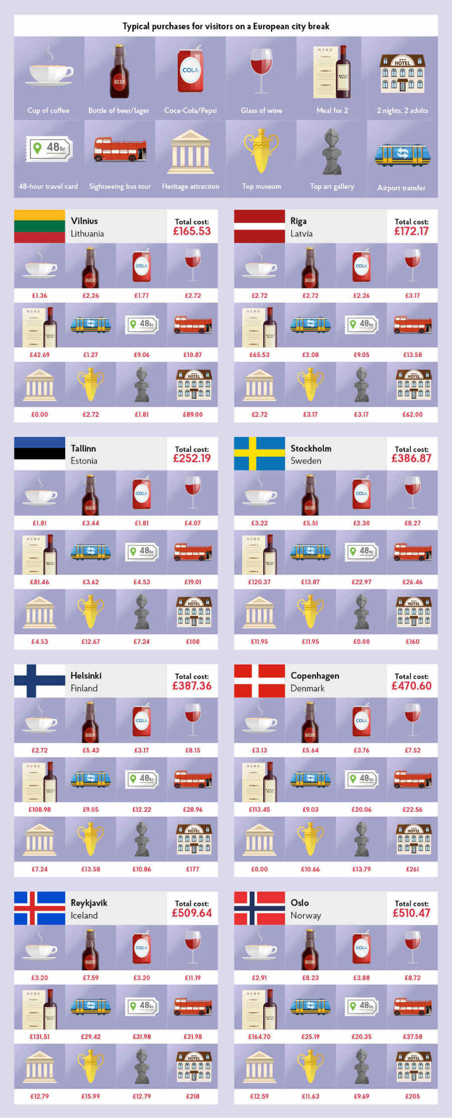 Typical cost of purchases for visitors on a Northern European city break in 2018