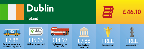 Infographic showing the cost of transport, sightseeing and entry to museums & galleries in Dublin.
