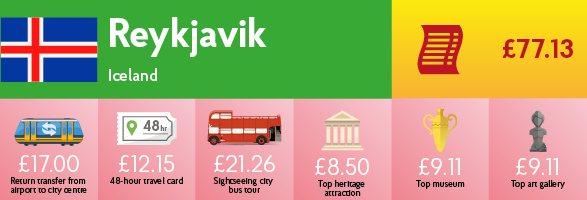 Infographic showing the cost of transport, sightseeing and entry to museums & galleries in Reykjavik