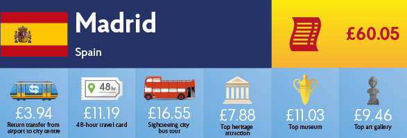 Infographic showing the cost of transport, sightseeing and entry to museums & galleries in Madrid.