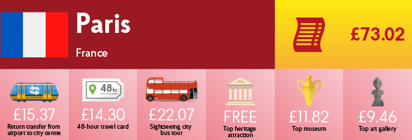 Infographic showing the cost of transport, sightseeing and entry to museums & galleries in Paris.