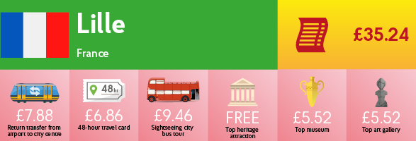 Infographic showing the cost of transport, sightseeing and entry to museums & galleries in Lille.
