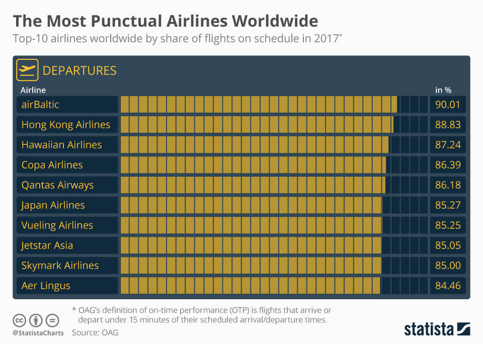 OAG's January 2018 top 10 most on-time airlines