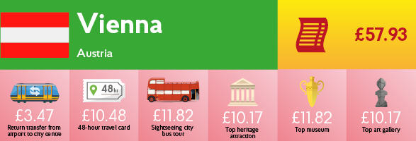 Infographic showing the cost of transport, sightseeing and entry to museums & galleries in Vienna.