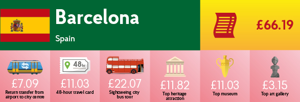 Infographic showing the cost of transport, sightseeing and entry to museums & galleries in Barcelona.
