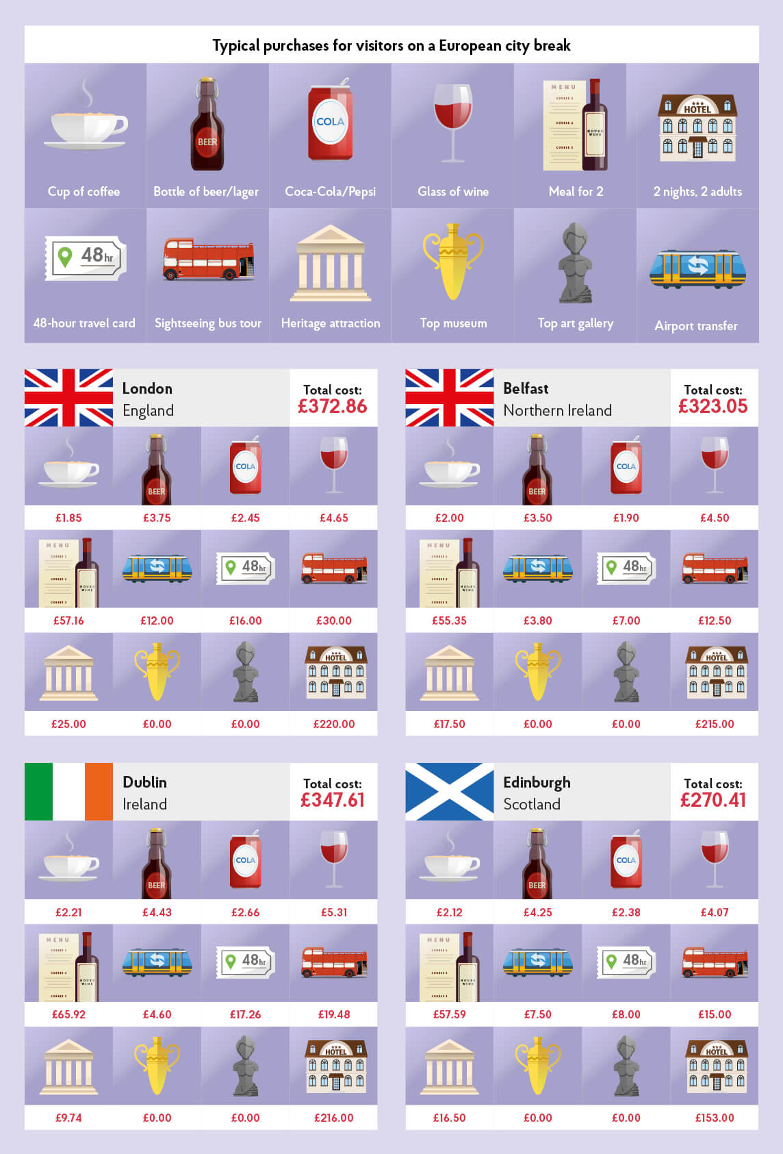 UK and Eire City Costs Barometer 2017