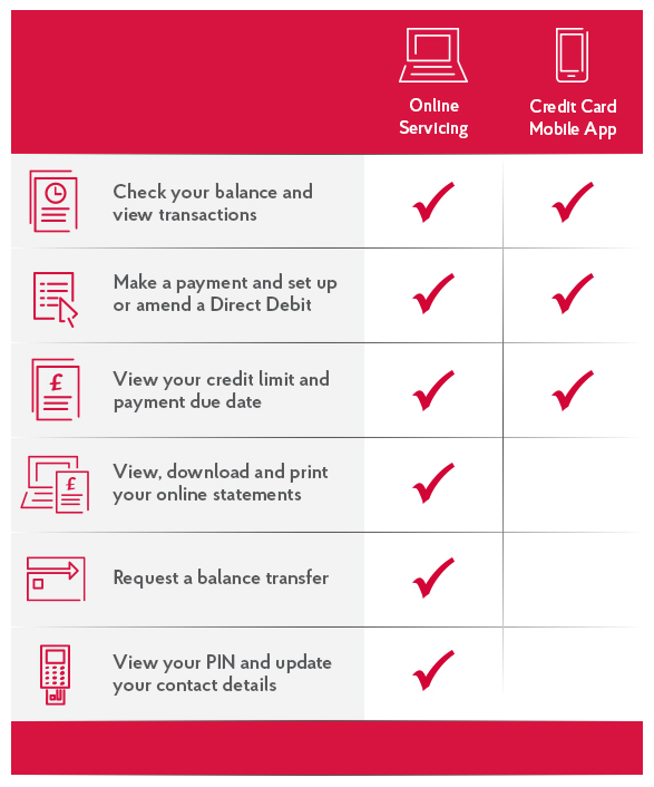 Credit Card Servicing - Balance, Limits, Transfers | Post Office®