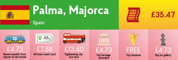 Infographic showing the cost of transport, sightseeing and entry to museums & galleries in Palma, Majorca.