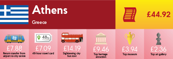 Infographic showing the cost of transport, sightseeing and entry to museums & galleries in Athens.