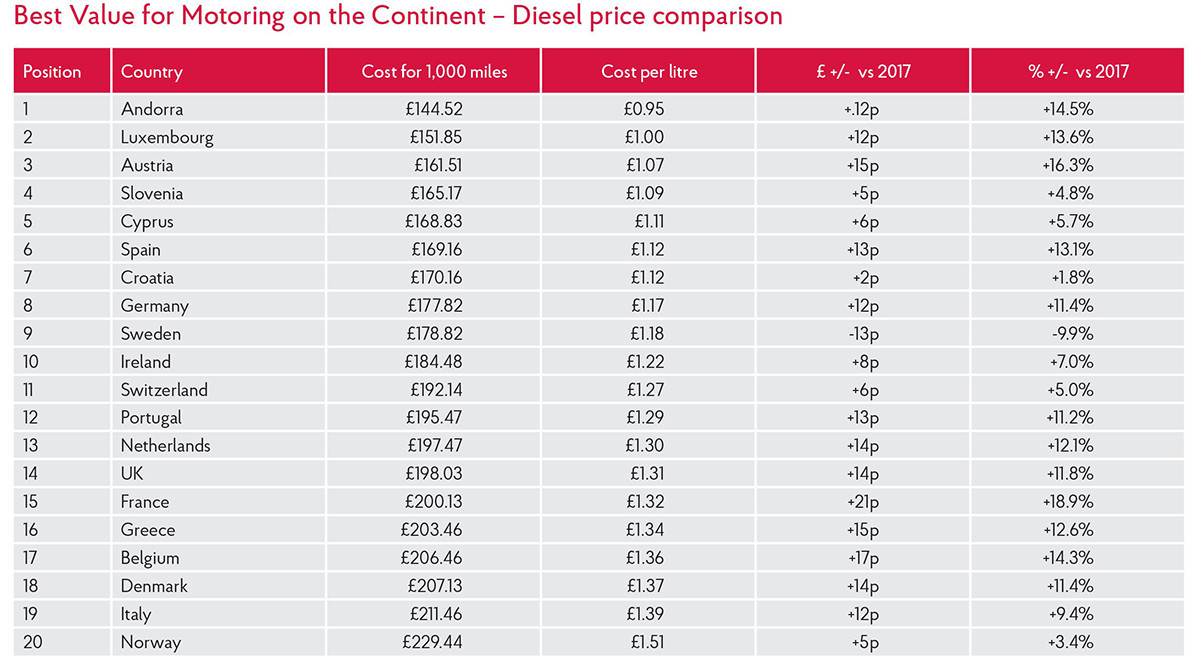Best Value for Motoring on the Continent – Diesel price comparison