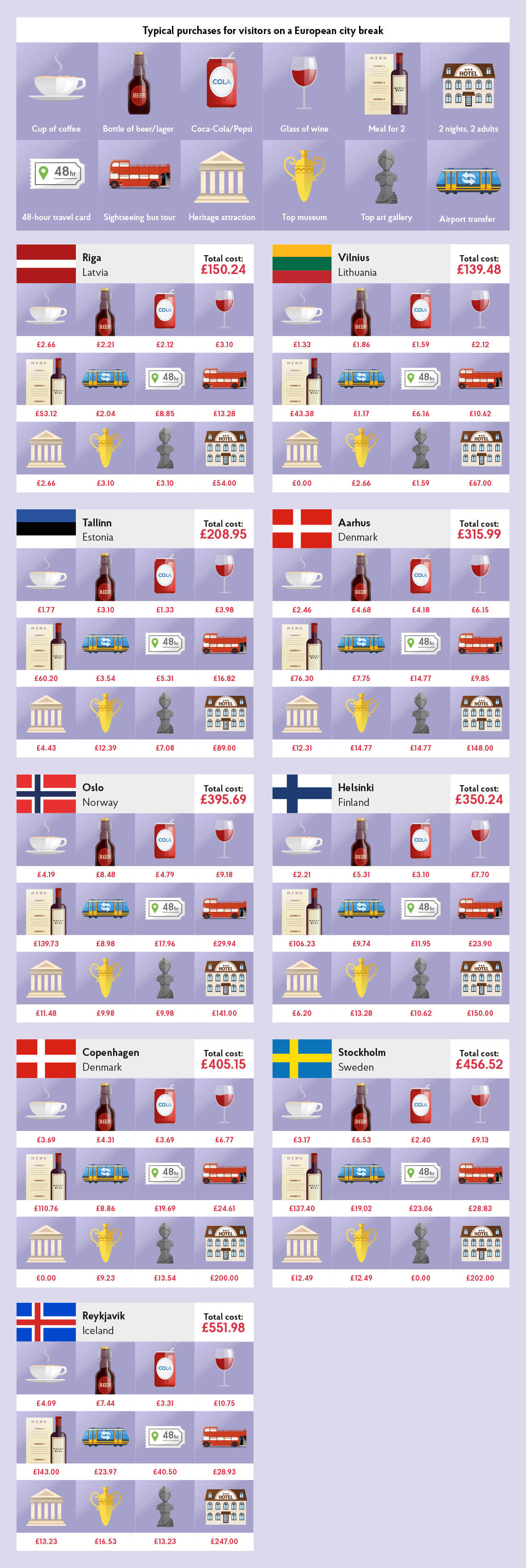 Northern Europe City Costs Barometer 2017