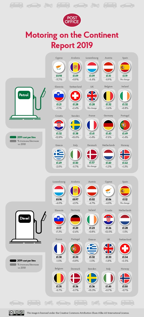 Motoring on the Continent 2019 infographic