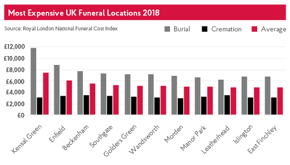 Chart of most expensive funeral locations in the UK