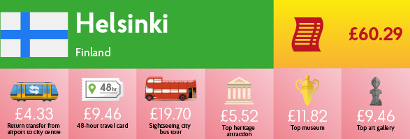 Infographic showing the cost of transport, sightseeing and entry to museums & galleries in Helsinki.